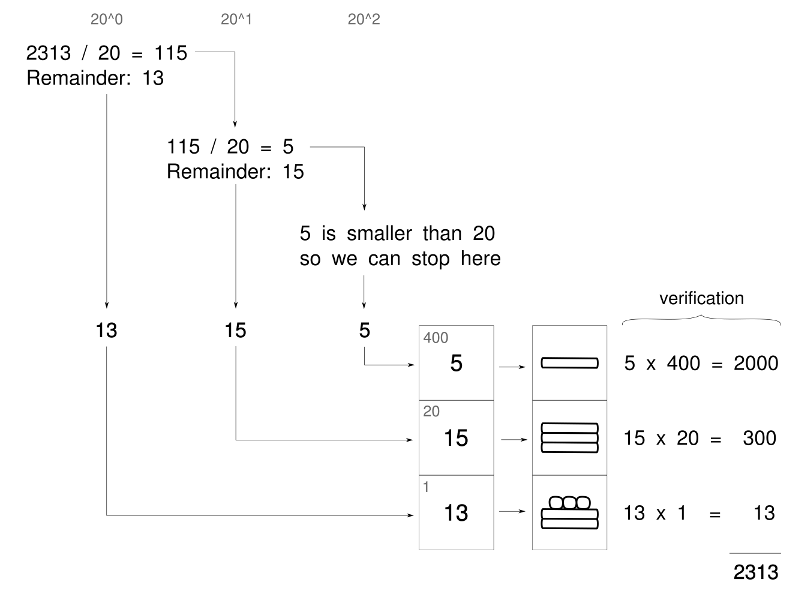 How to convert decimal number to vigesimal Maya number