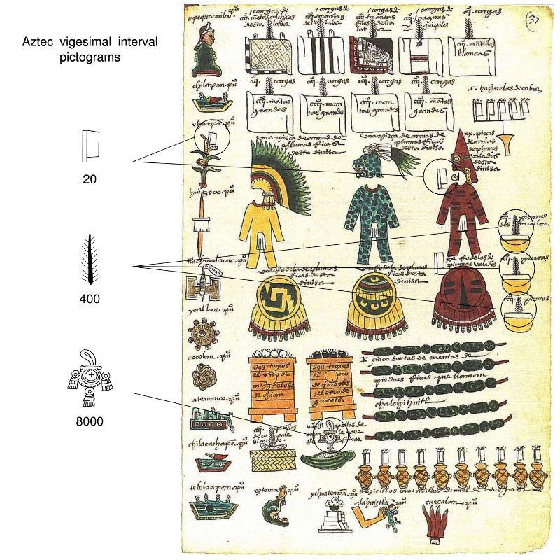 Aztecs Numbers - Codex Mendoza - Planet Archaeology