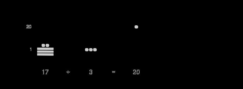 Maya Mathematics - Additions - Round numbers - Planet Archaeology