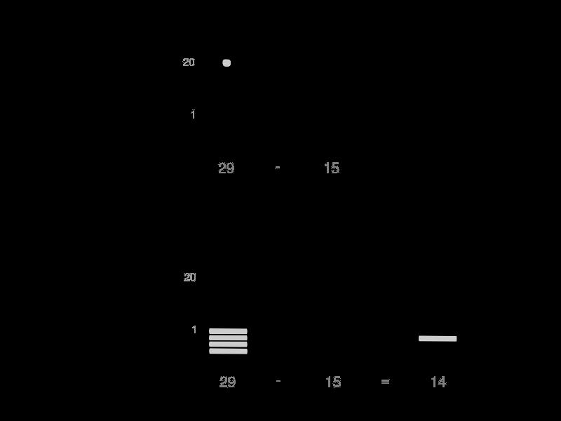 maya mathematics - subtraction - Planet Archaeology
