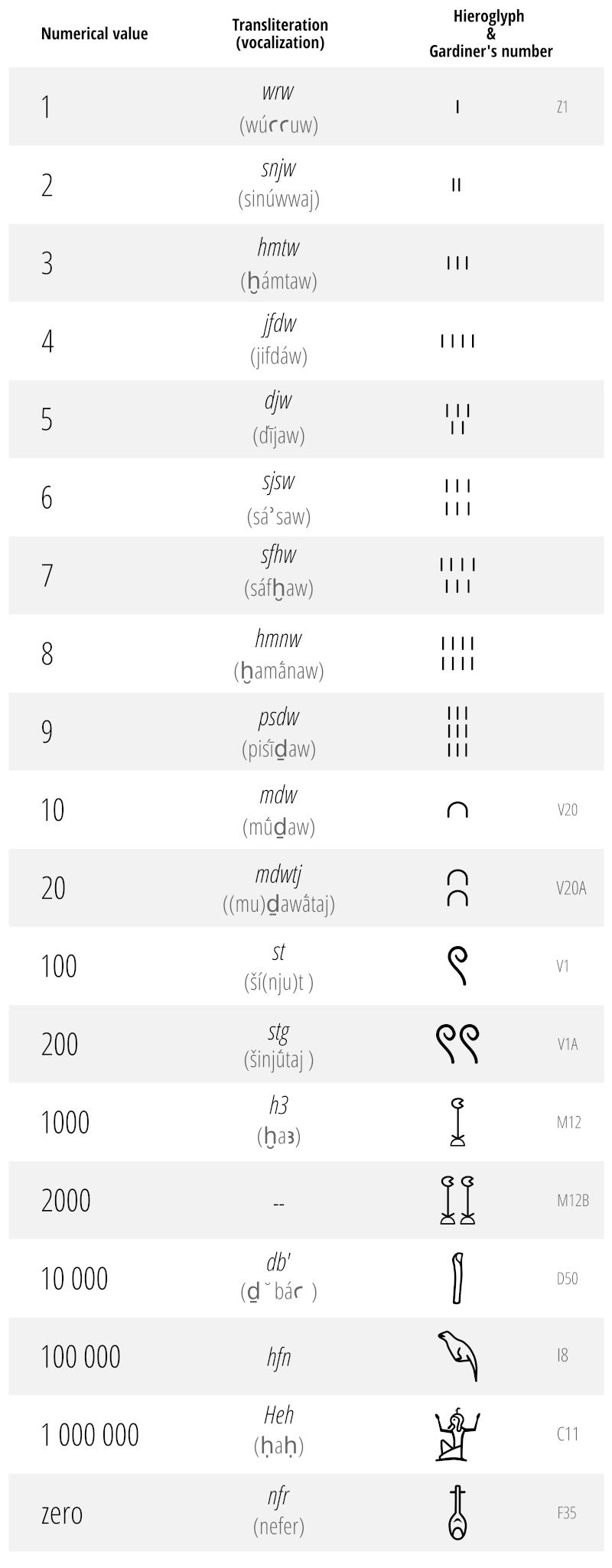 egyptian hieroglyphs - numerals